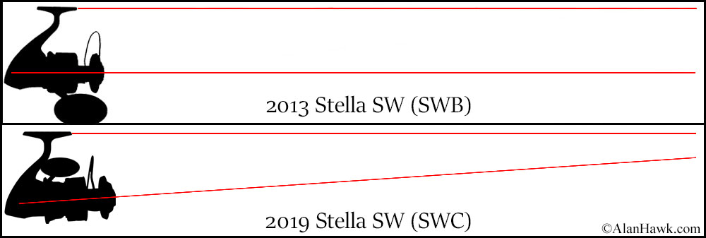 2019 Shimano Stella SW (SWC) - AlanHawk com